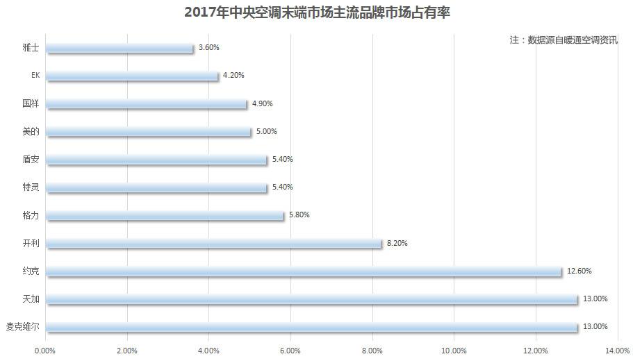 2017年中央空调末端市场占有率发布:麦克维尔天加同摘桂冠