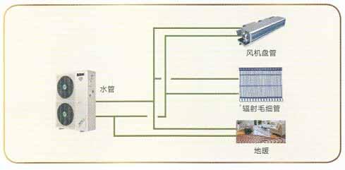 权威|麦克维尔家用变频户式水机(空调地暖两联供)特点与规格参数