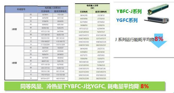 约克空调风机盘管YBFC和YGFC系列有啥区别?