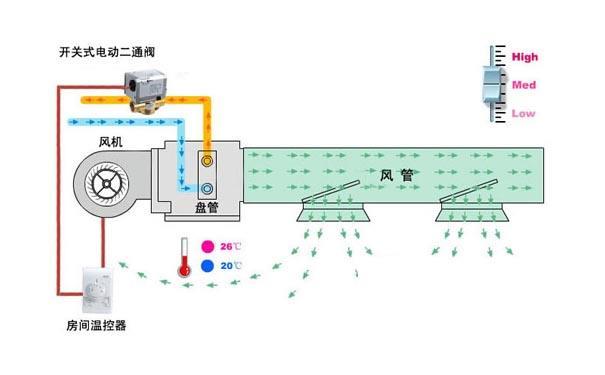 水机风机盘管末端需要安装哪些阀门?