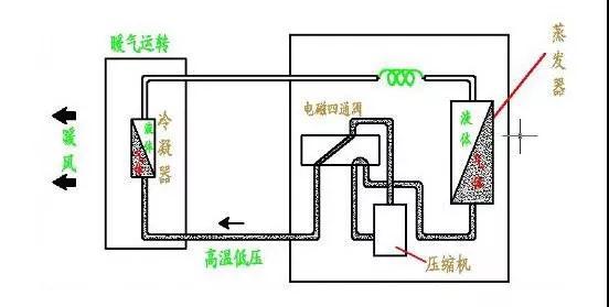 冬季中央空调制热效果差,有哪些原因呢?(附中央空调制热原理)