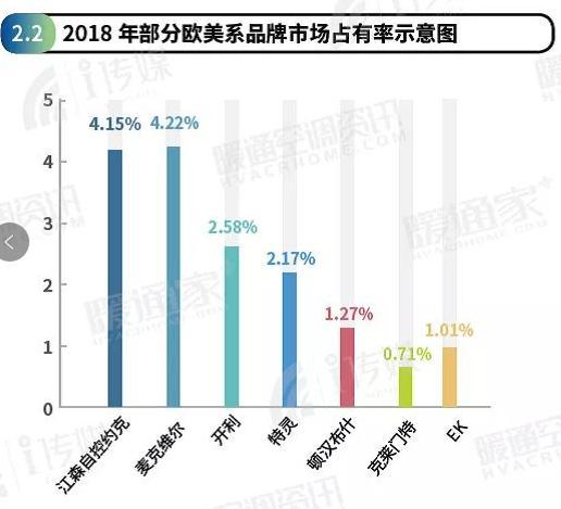 2018年中央空调市场占有率报告:国产品牌逆势增长 欧美品牌整体萎缩