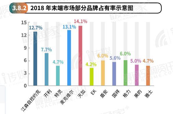 2018年空调末端市场占有率报告:天加蝉联第一  特灵美的跌势明显