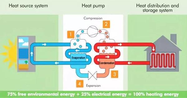 地源热泵有哪些优势能让越来越多的用户选择?