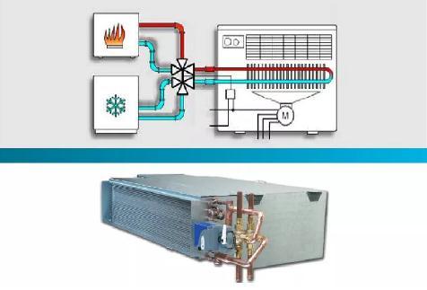 江森自控VG1600系列六通阀横空出世  可用于四管制或冷梁空调系统