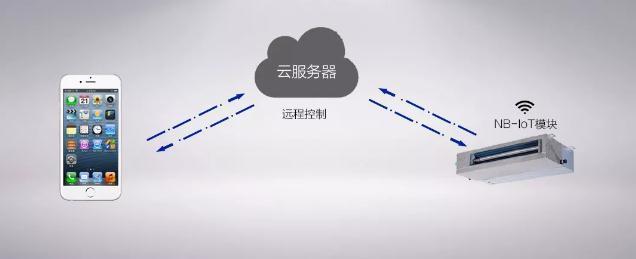 中央空调也有5G?海尔NB-IoT物联网风管机或成全球首台5G中央空调