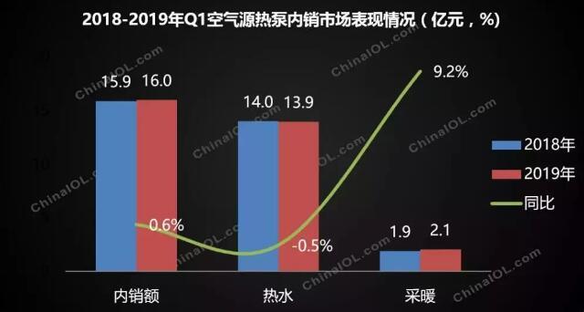 空气源热泵2019年第一季度市场状况:销售额16亿元  内销规模微增长
