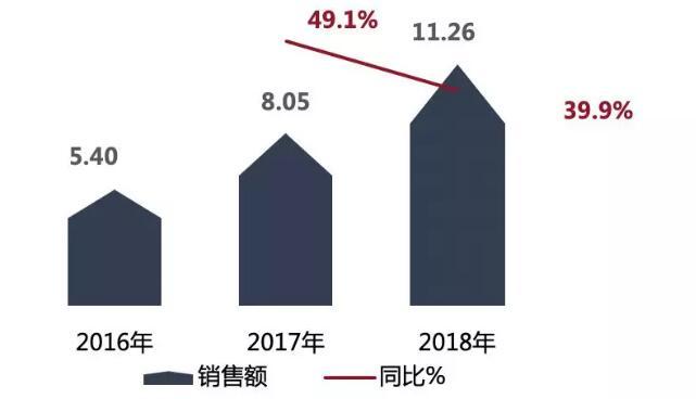 行业报告:2018热泵两联供增长39.9%!未来市场或将爆发
